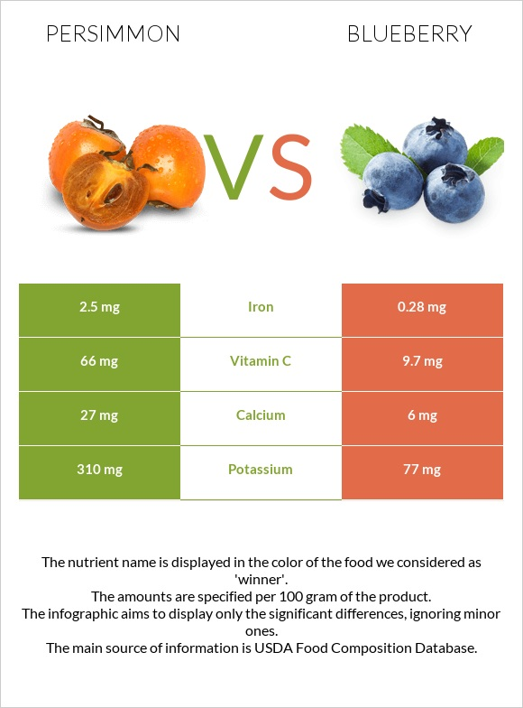 Persimmon vs Blueberry infographic