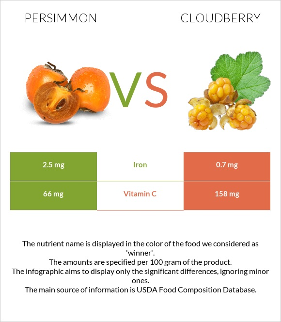 Persimmon vs Cloudberry infographic