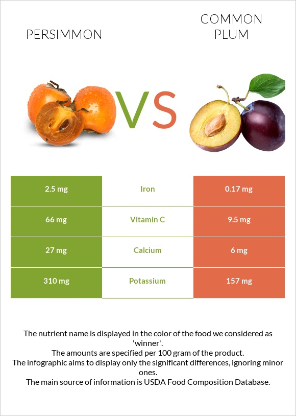 Persimmon vs Common plum infographic