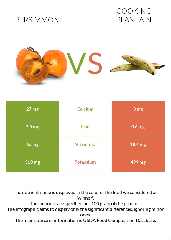 Persimmon vs Cooking plantain infographic