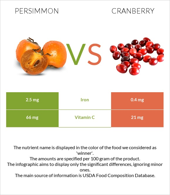 Persimmon vs Cranberry infographic