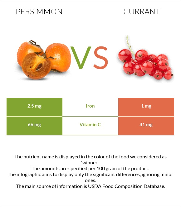 Persimmon vs Currant infographic