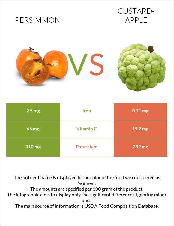 Persimmon vs Custard-apple infographic