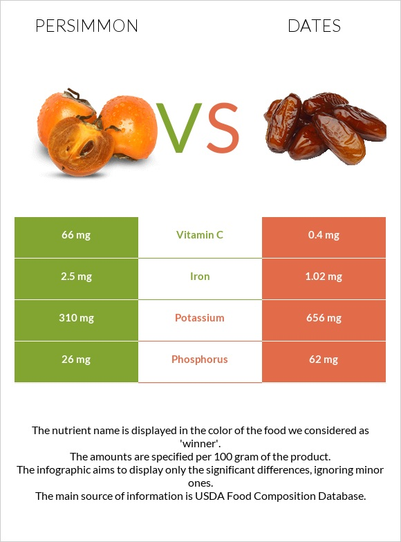 Persimmon vs Date palm infographic