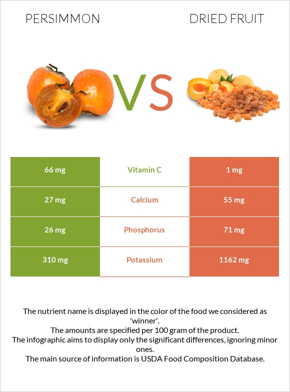 Persimmon vs Dried fruit infographic