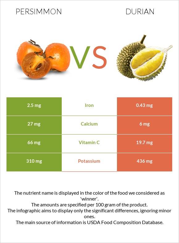 Persimmon vs Durian infographic