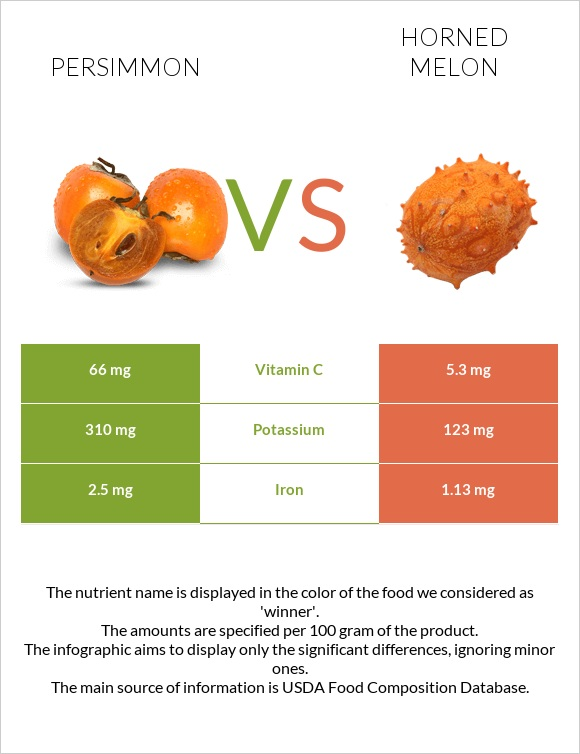 Persimmon vs Horned melon infographic