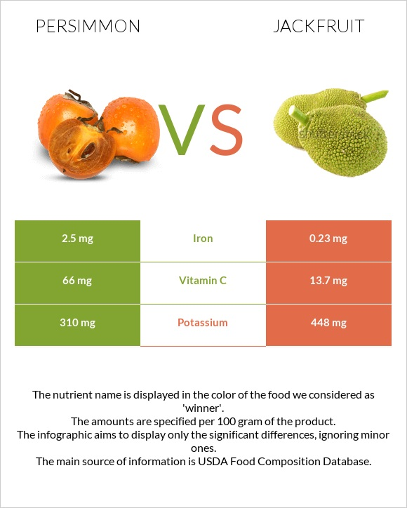 Persimmon vs Jackfruit infographic