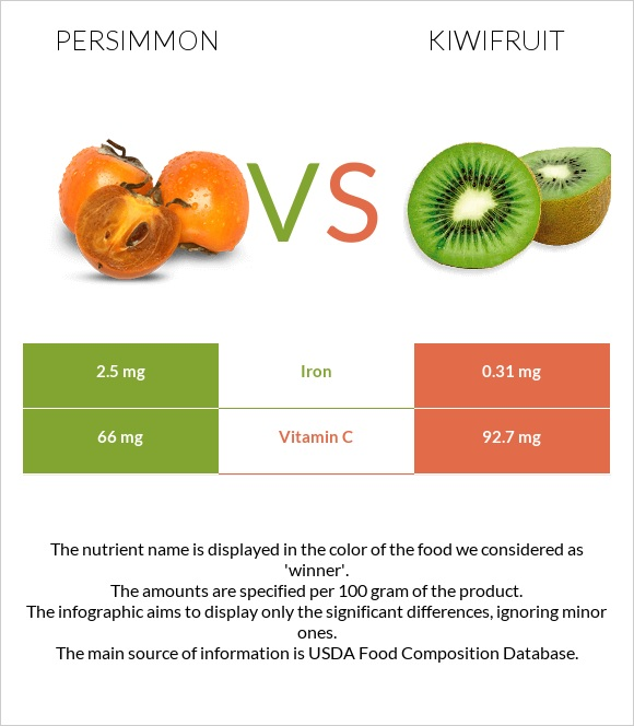 Persimmon vs Kiwifruit infographic
