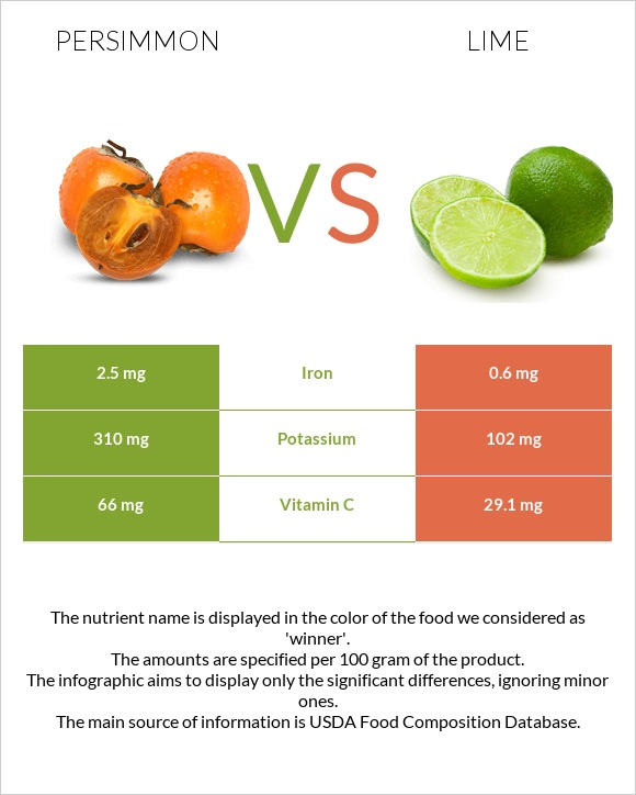 Persimmon vs Lime infographic