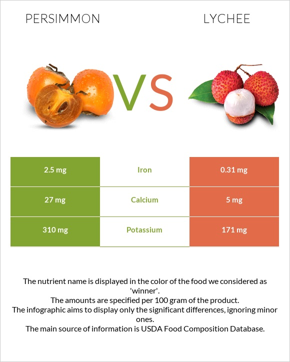Persimmon vs Lychee infographic