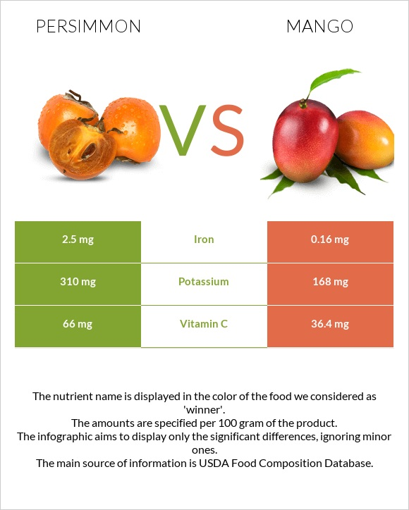 Persimmon vs Mango infographic