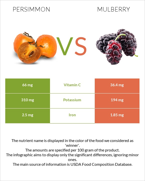 Persimmon vs Mulberry infographic