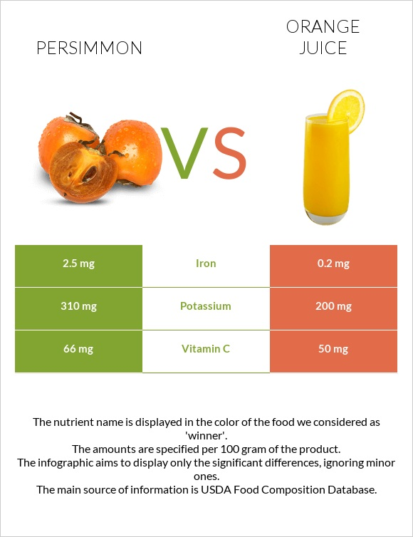 Persimmon vs Orange juice infographic