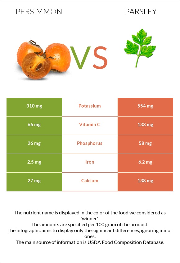 Persimmon vs Parsley infographic