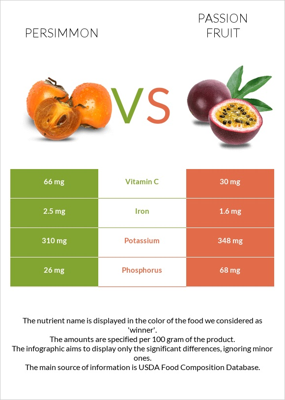 Persimmon vs Passion fruit infographic