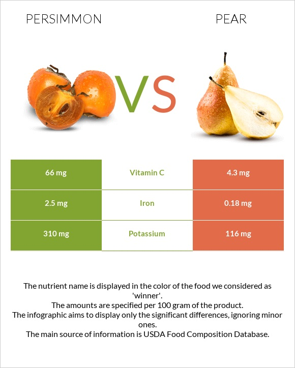Persimmon vs Pear infographic