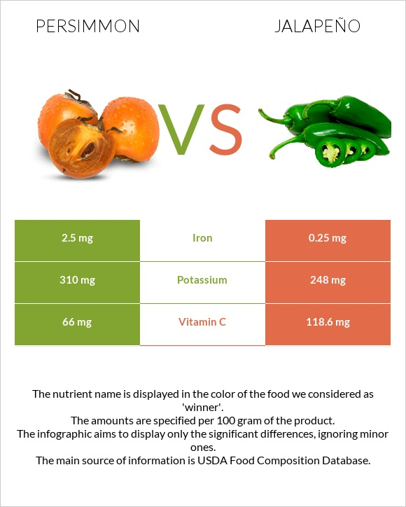 Persimmon vs Jalapeño infographic