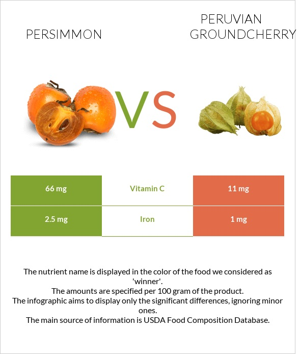 Persimmon vs Peruvian groundcherry infographic