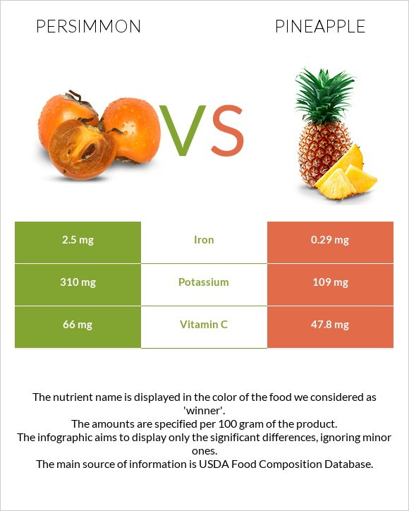 Persimmon vs Pineapple infographic