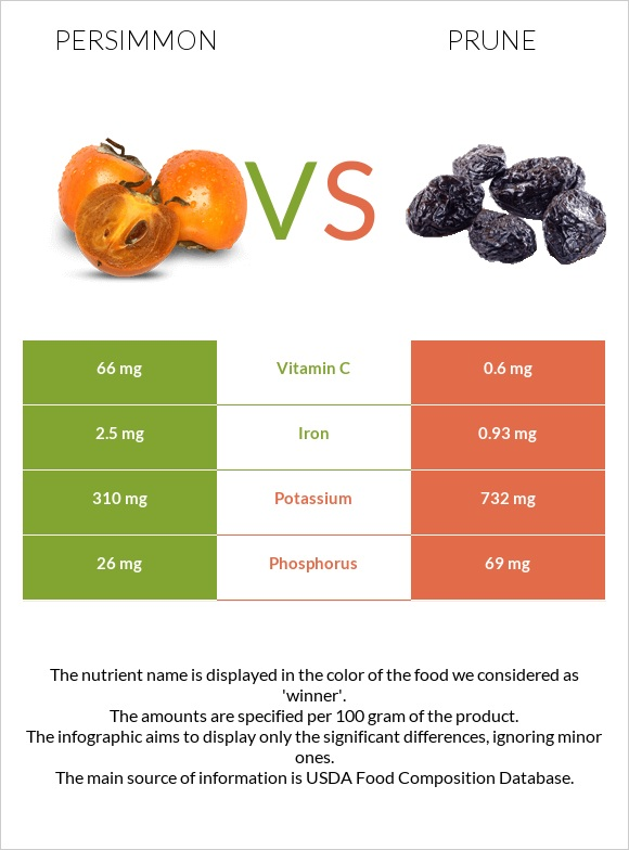 Persimmon vs Prune infographic
