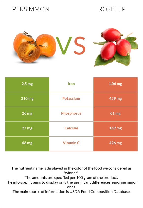 Persimmon vs Rose hip infographic