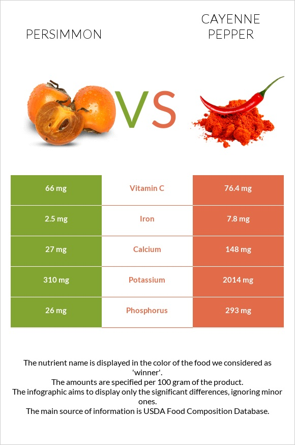 Persimmon vs Cayenne pepper infographic