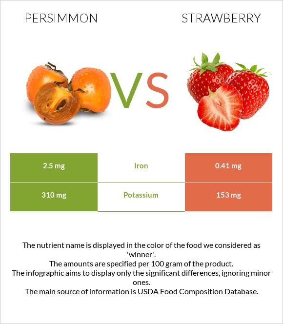 Persimmon vs Strawberry infographic
