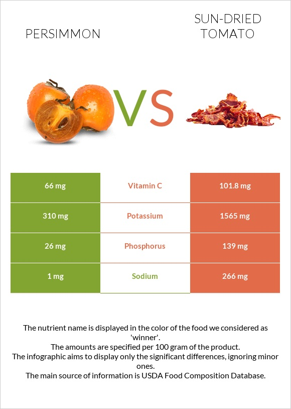 Persimmon vs Sun-dried tomato infographic
