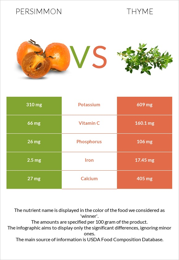 Persimmon vs Thyme infographic