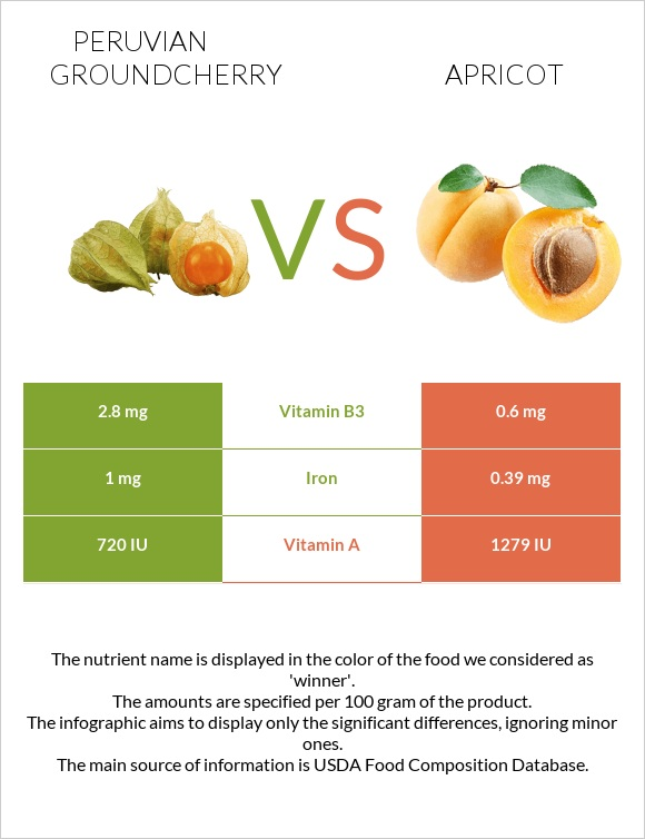 Peruvian groundcherry vs Apricot infographic