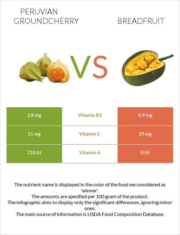 Peruvian groundcherry vs Breadfruit infographic