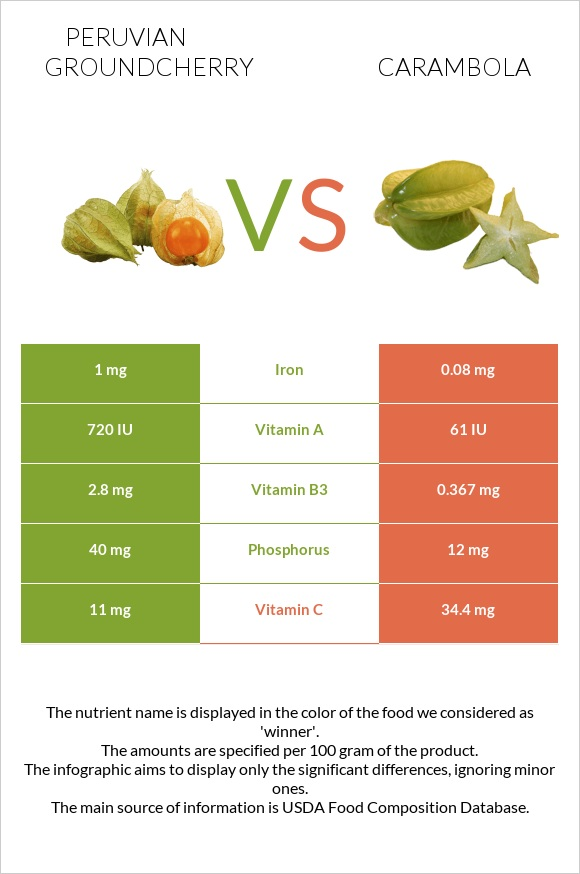 Peruvian groundcherry vs Carambola infographic
