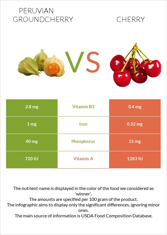 Peruvian groundcherry vs Cherry infographic