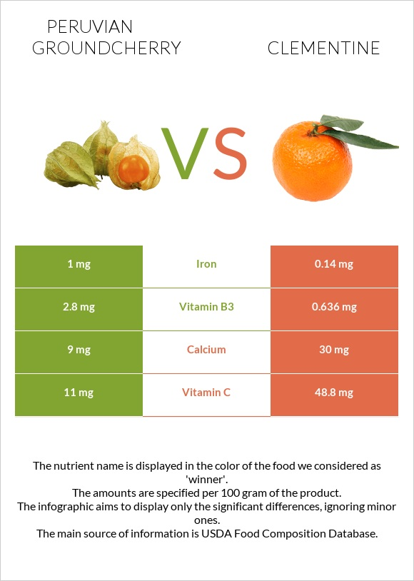 Peruvian groundcherry vs Clementine infographic