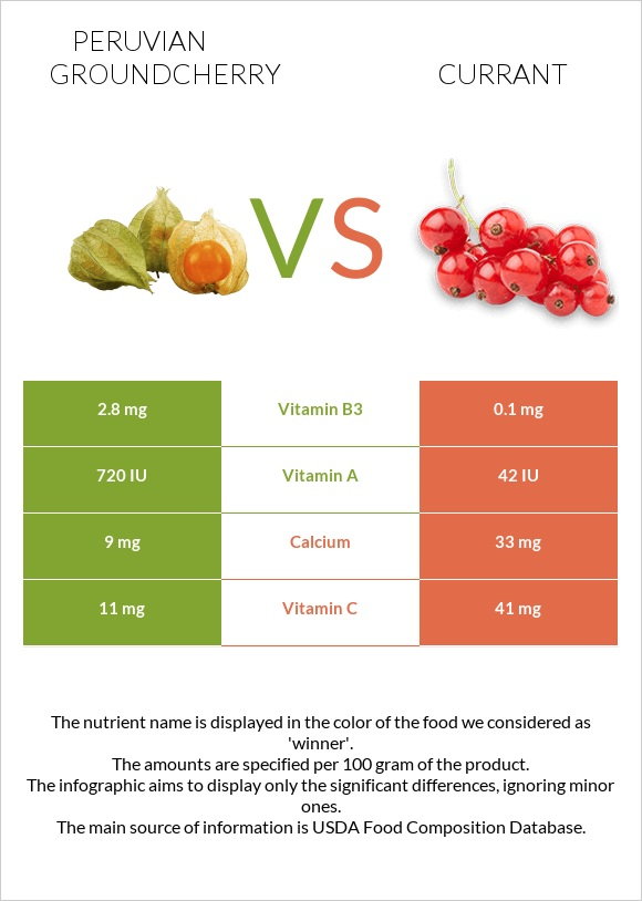 Peruvian groundcherry vs Currant infographic