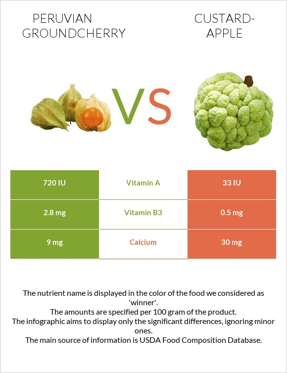 Peruvian groundcherry vs Custard-apple infographic
