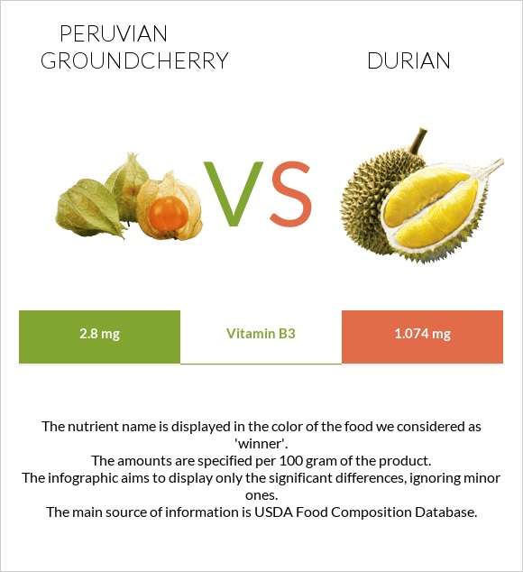 Peruvian groundcherry vs Durian infographic