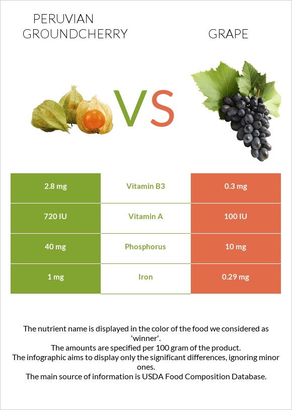 Peruvian groundcherry vs Grape infographic