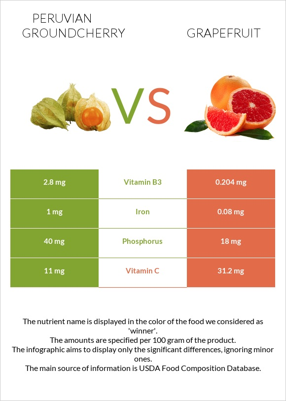 Peruvian groundcherry vs Grapefruit infographic