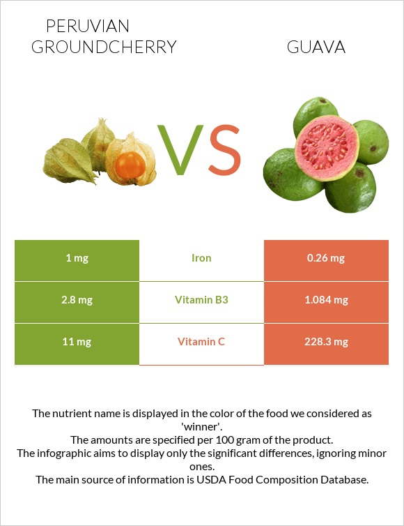 Peruvian groundcherry vs Guava infographic