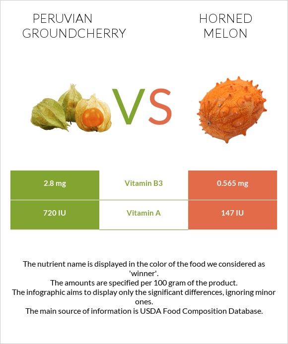 Peruvian groundcherry vs Horned melon infographic