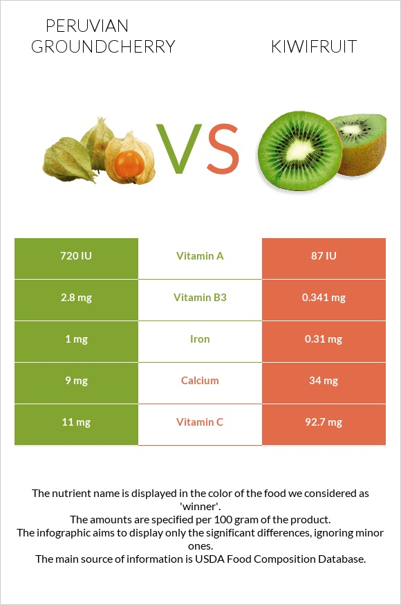 Peruvian groundcherry vs Kiwifruit infographic