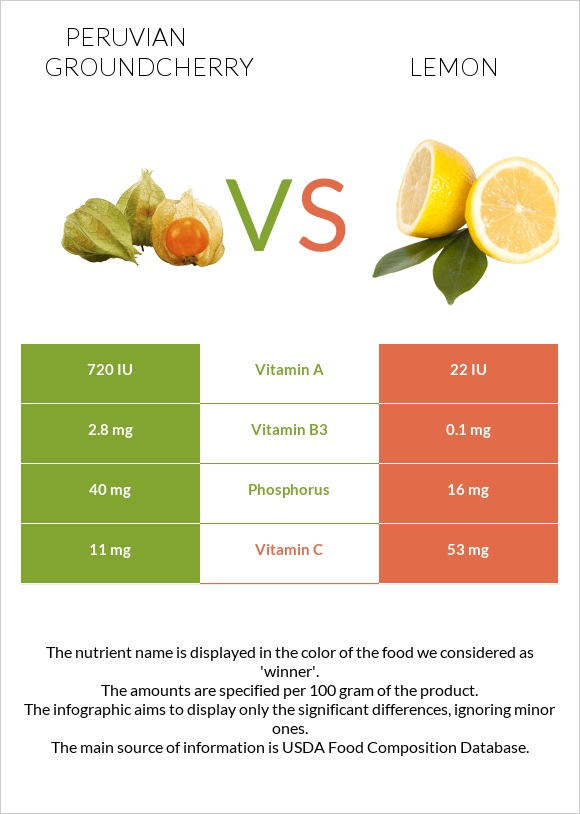 Peruvian groundcherry vs Lemon infographic