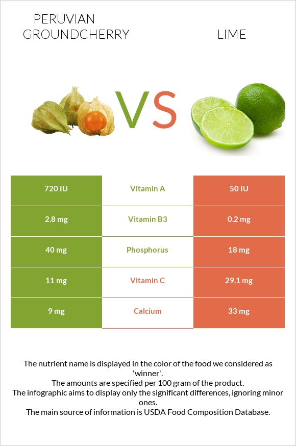 Peruvian groundcherry vs Lime infographic
