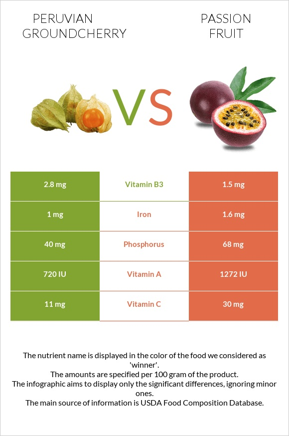 Peruvian groundcherry vs Passion fruit infographic