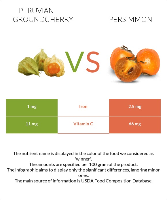 Peruvian groundcherry vs Persimmon infographic