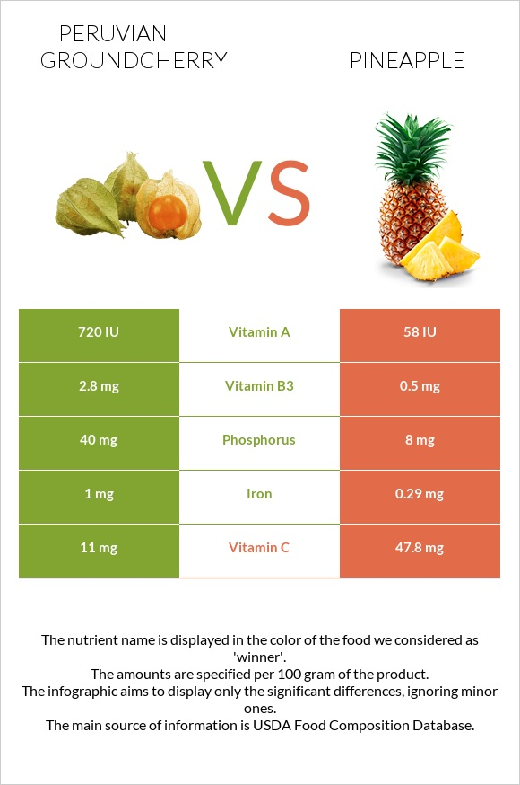 Peruvian groundcherry vs Pineapple infographic