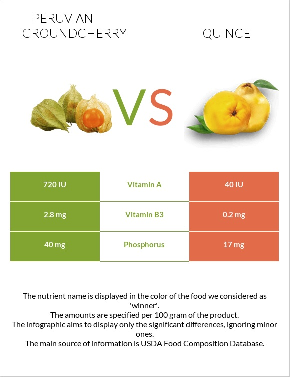 Peruvian groundcherry vs Quince infographic