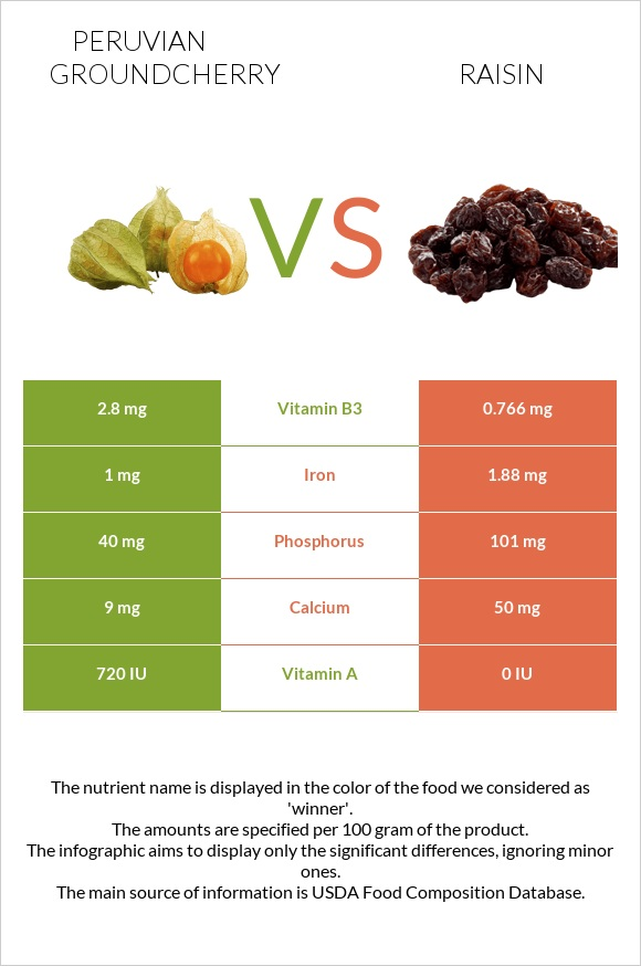 Peruvian groundcherry vs Raisin infographic